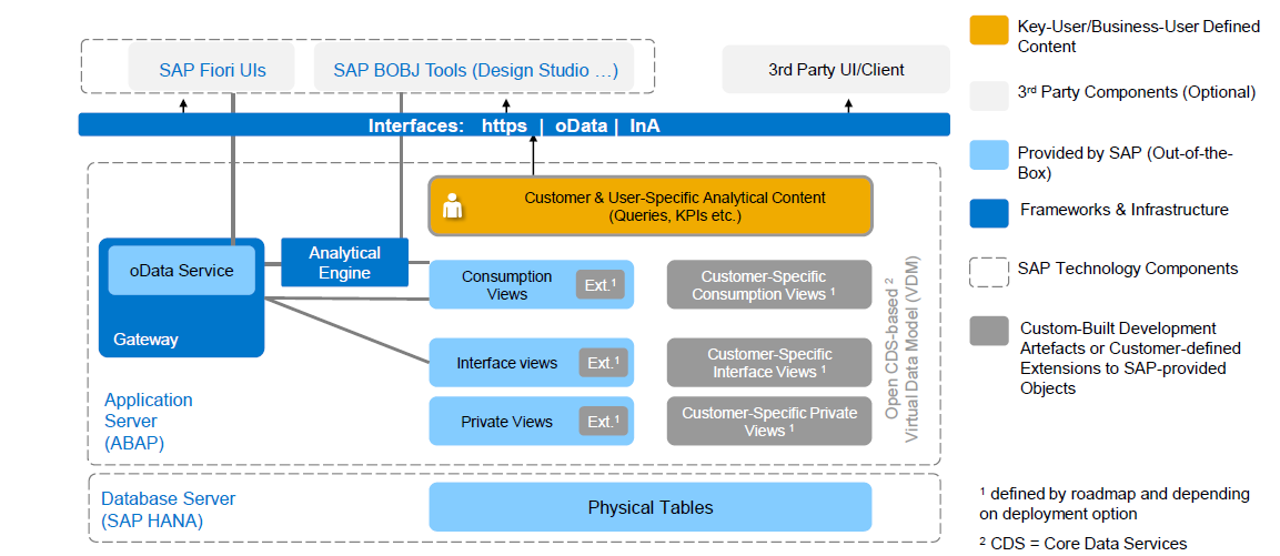 S4HANA Embedded Analytics Architecture