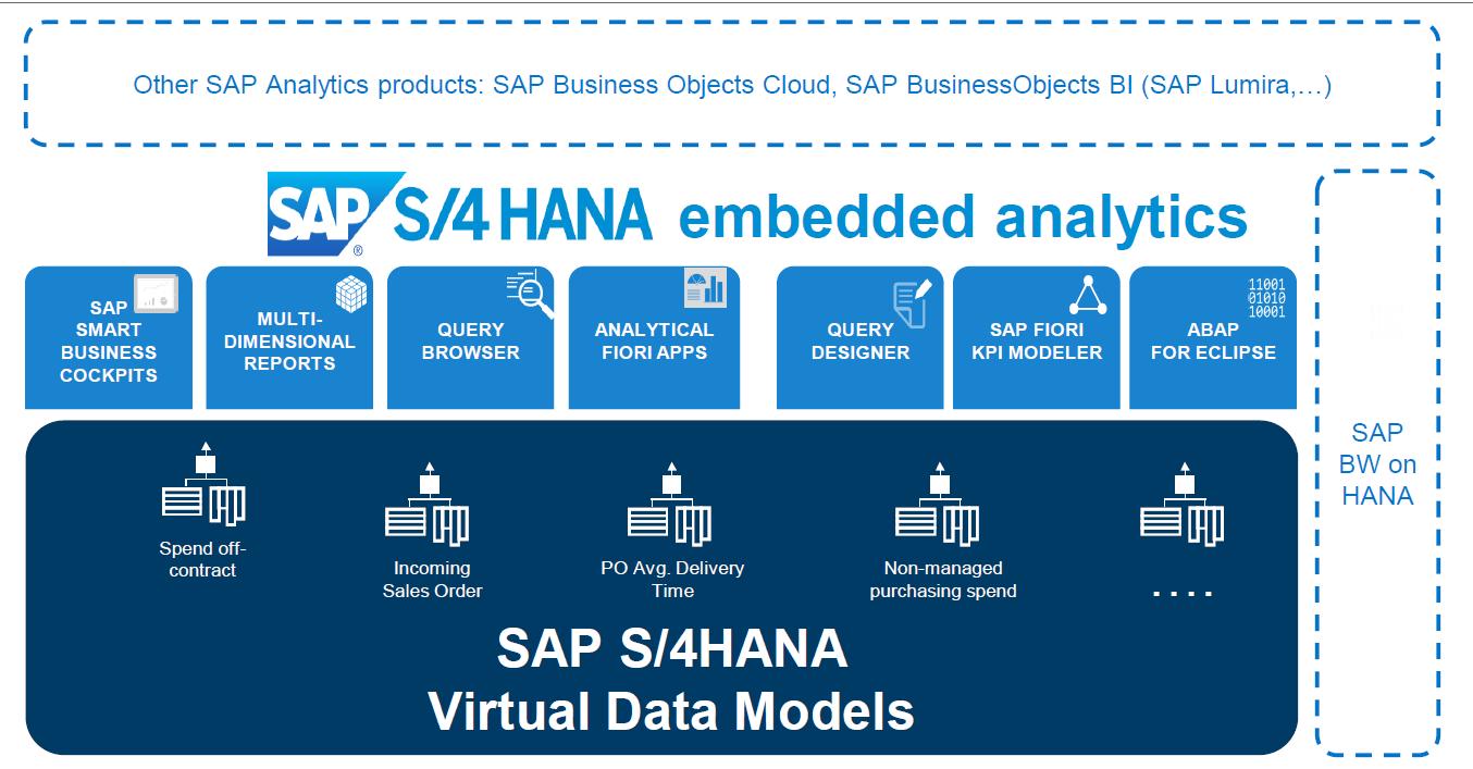 S4HANA Embedded Analytics