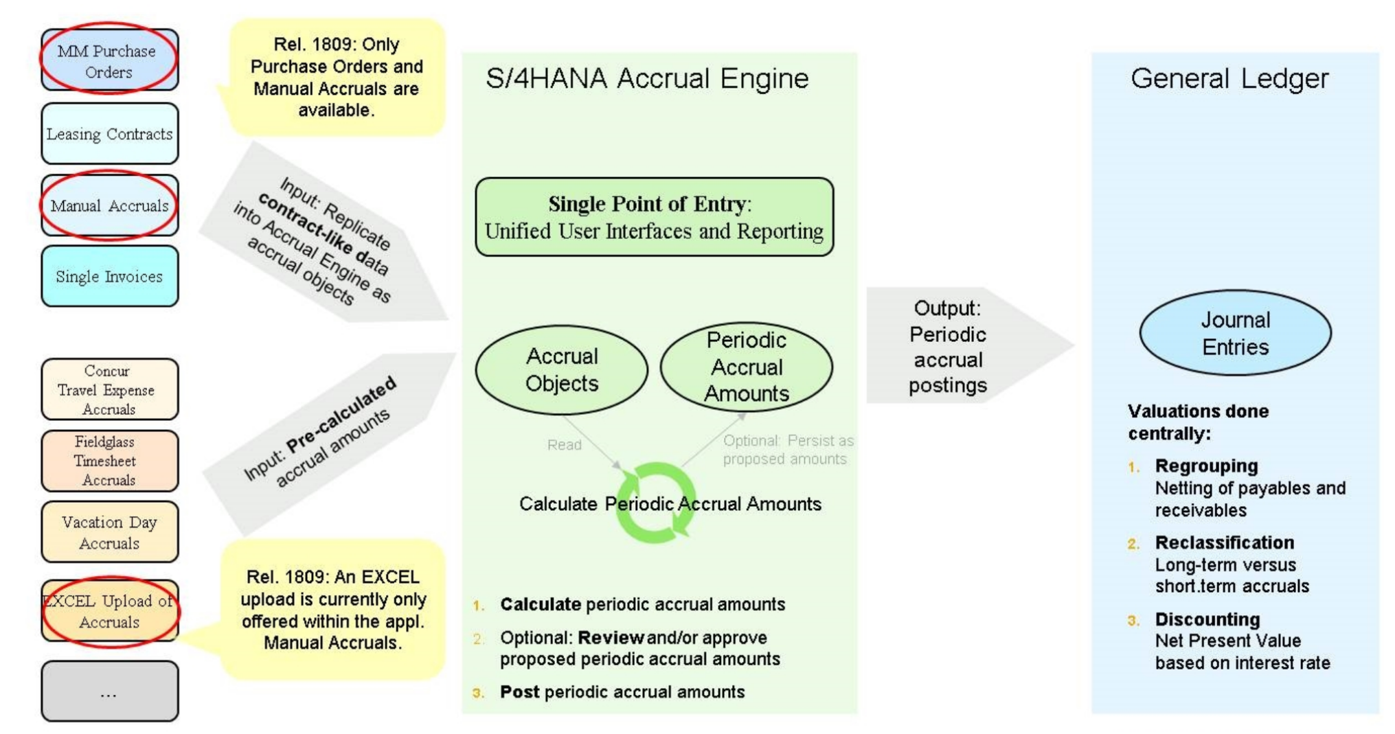 Accrual Management New features