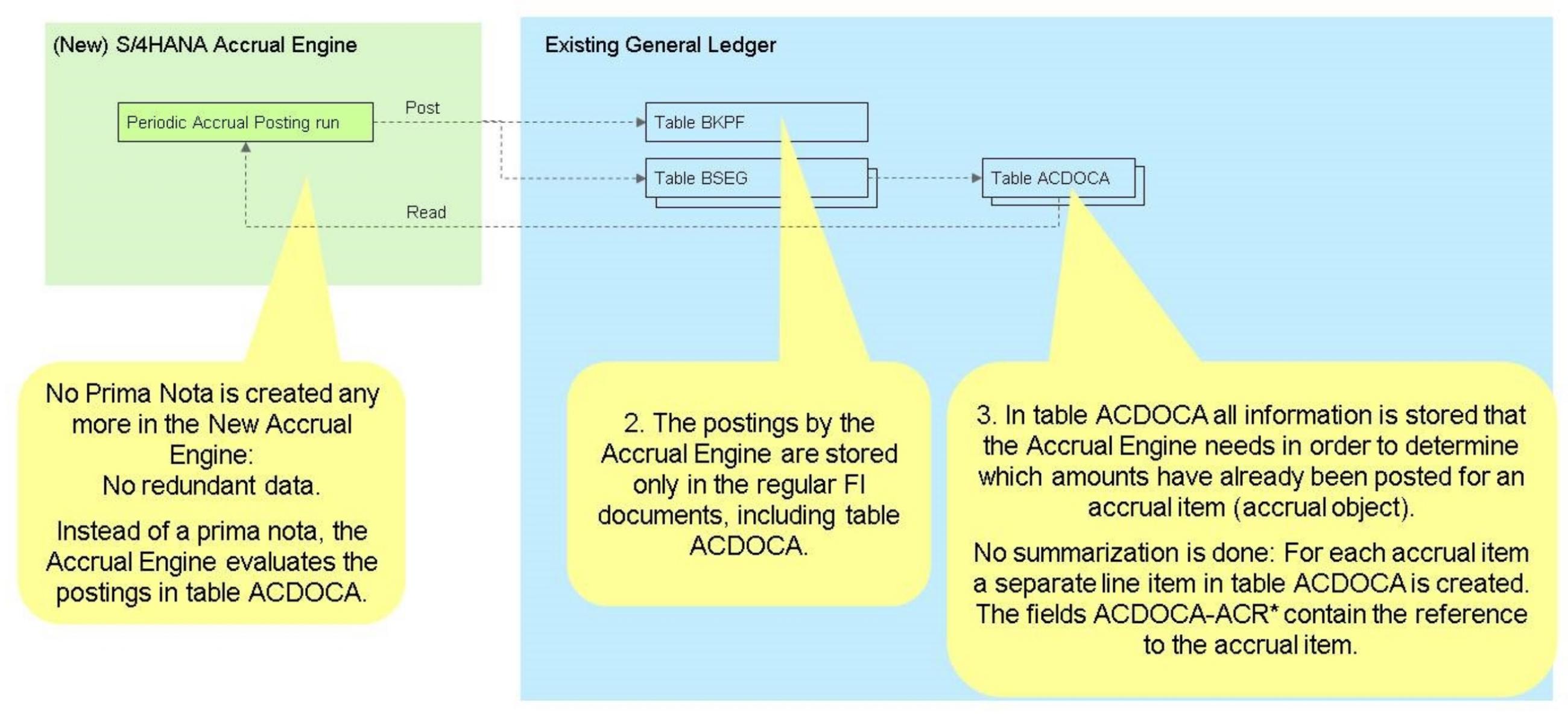 Accrual Management New logic