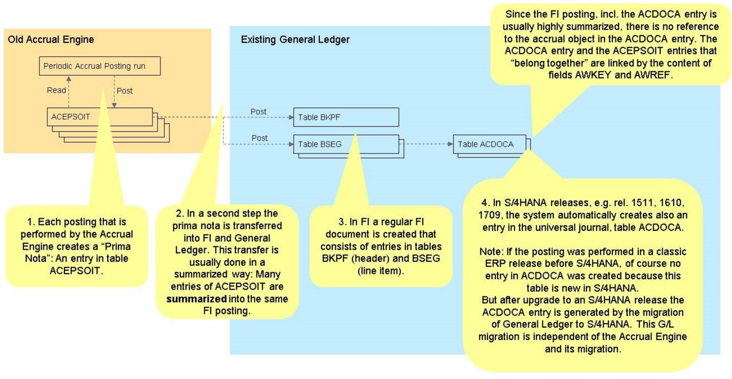 Accrual Management Old logic