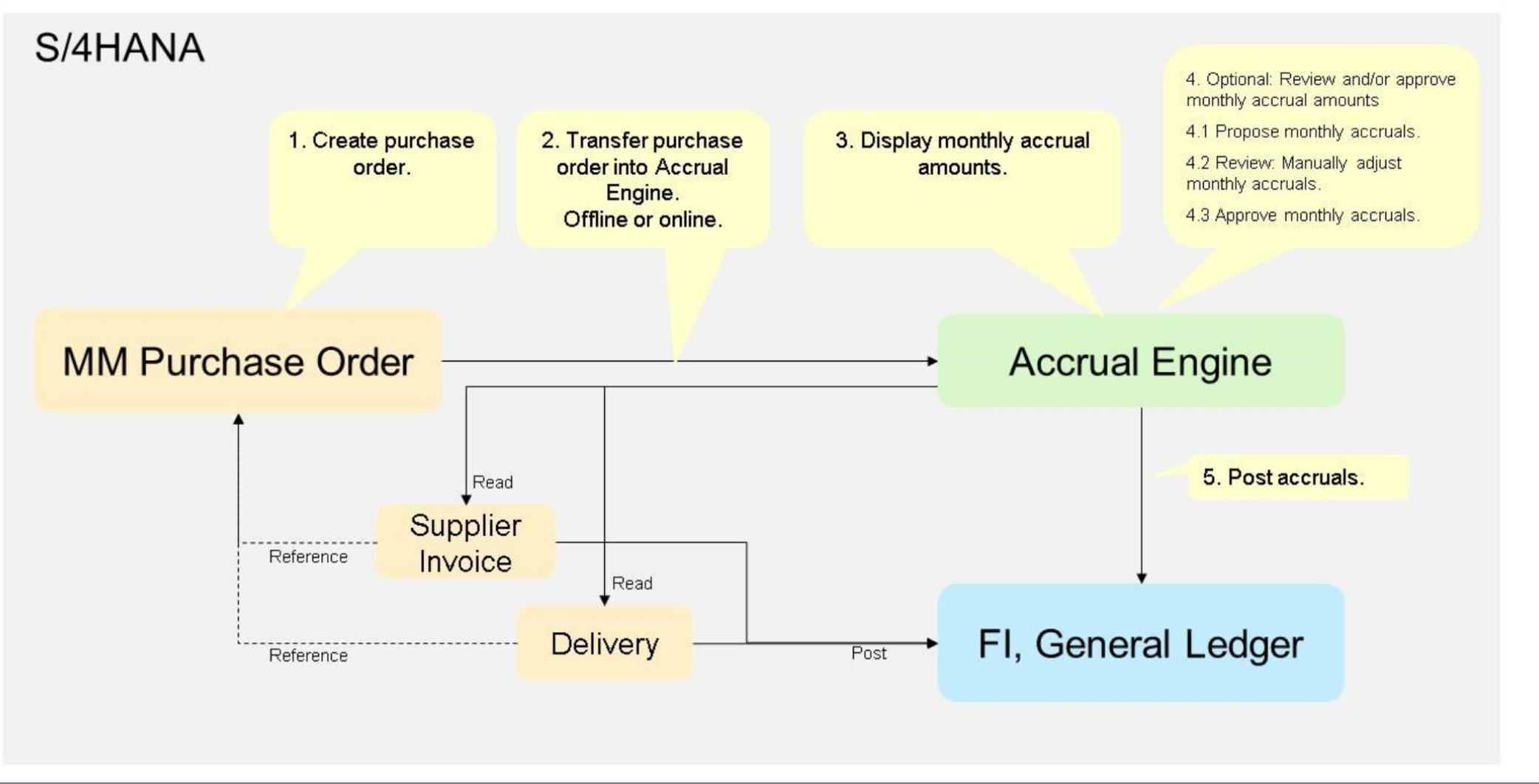 Accrual Management Purchase Order