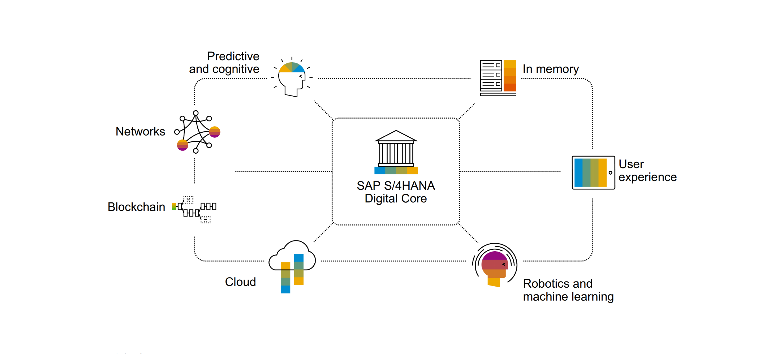 Finance in S/4HANA 1809, what you need to know – S/4HANA Blog