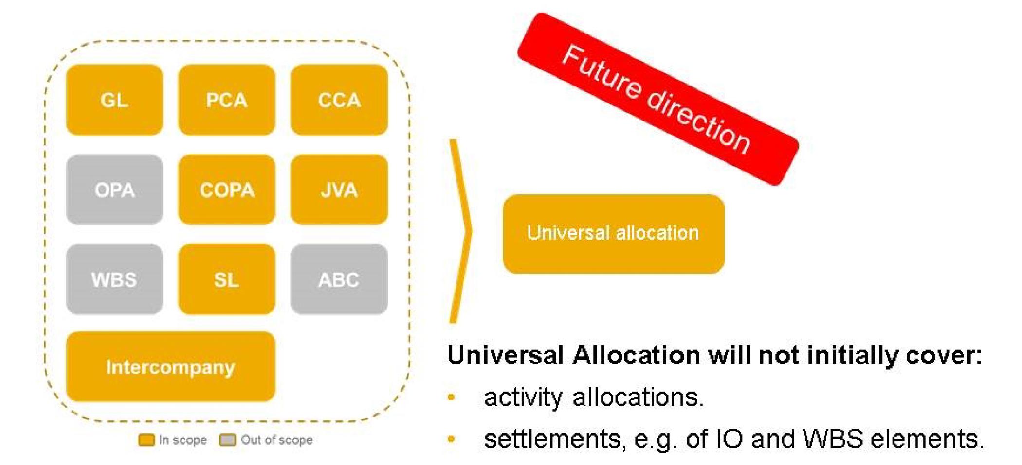 Universal Allocation